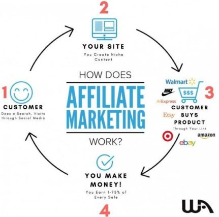 how affiliate marketing works by wealthy affiliate