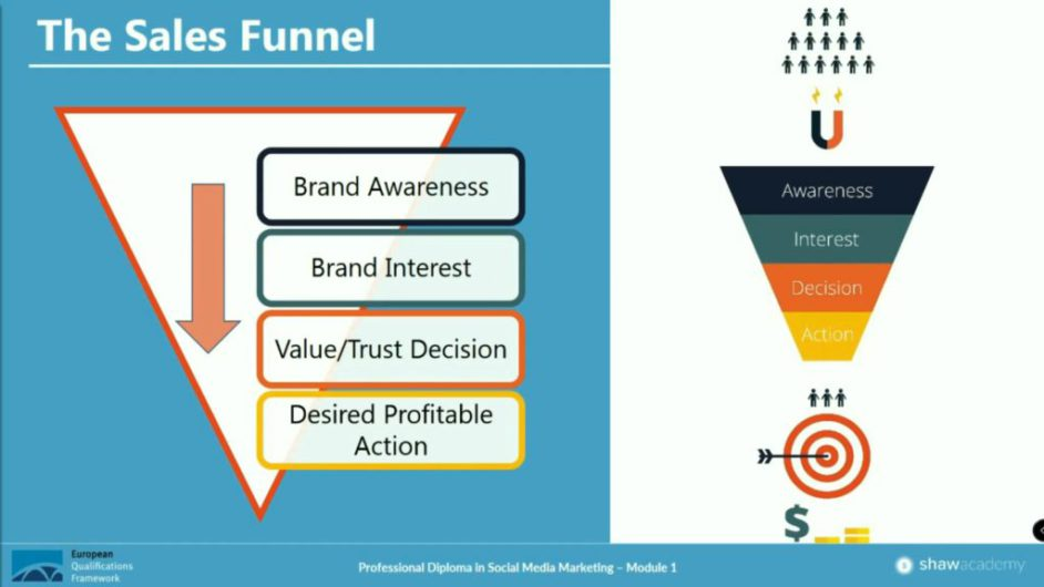 Shaw Academy Sales Funnel